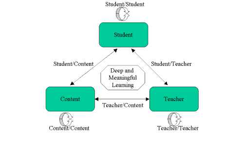 Diagrame showing student teacher and content in a triangle of elements that can be connected