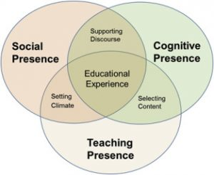 Social presence, cognitive presence and teaching presence intersect.