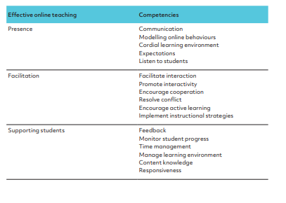 #Openteach: Effective online teaching and competencies