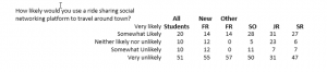 Student results for survey question