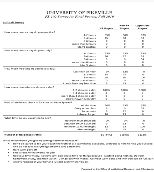 Image of survey results from student survey regarding habits of student athletes.
