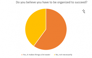 Graph indicating survey responses to whether being organized is necessary for success.