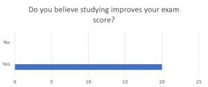 Graph explaining results of student survey question asking whether studying improves test scores. Students said it did.