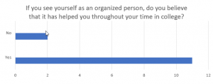 Graph indicating number of people who believe that organization has helped them succeed in college.