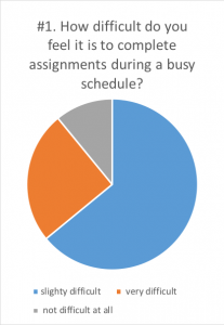 Survey answers regarding how difficult it is to complete assignment with a busy schedule.
