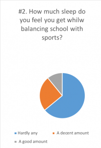 Survey answers: How much sleep do you feed you need to get while balancing school with sports?