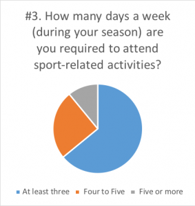 Survey answers: How many days a week are you required to attend sport-related activities?